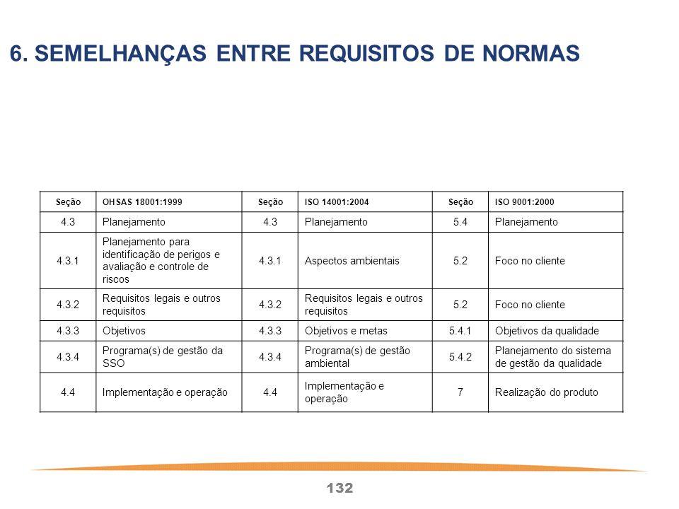 132 SeçãoOHSAS 18001:1999SeçãoISO 14001:2004SeçãoISO 9001:2000 4.3Planejamento4.3Planejamento5.4Planejamento 4.3.1 Planejamento para identificação de perigos e avaliação e controle de riscos 4.3.1Aspectos ambientais5.2Foco no cliente 4.3.2 Requisitos legais e outros requisitos 4.3.2 Requisitos legais e outros requisitos 5.2Foco no cliente 4.3.3Objetivos4.3.3Objetivos e metas5.4.1Objetivos da qualidade 4.3.4 Programa(s) de gestão da SSO 4.3.4 Programa(s) de gestão ambiental 5.4.2 Planejamento do sistema de gestão da qualidade 4.4Implementação e operação4.4 Implementação e operação 7Realização do produto 6.