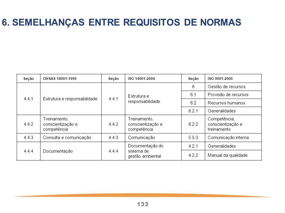 133 SeçãoOHSAS 18001:1999SeçãoISO 14001:2004SeçãoISO 9001:2000 4.4.1Estrutura e responsabilidade4.4.1 Estrutura e responsabilidade 6Gestão de recursos 6.1Provisão de recursos 6.2Recursos humanos 6.2.1Generalidades 4.4.2 Treinamento, conscientização e competência 4.4.2 Treinamento, conscientização e competência 6.2.2 Competência, conscientização e treinamento 4.4.3Consulta e comunicação4.4.3Comunicação5.5.3Comunicação interna 4.4.4Documentação4.4.4 Documentação do sistema de gestão ambiental 4.2.1Generalidades 4.2.2Manual da qualidade 6.