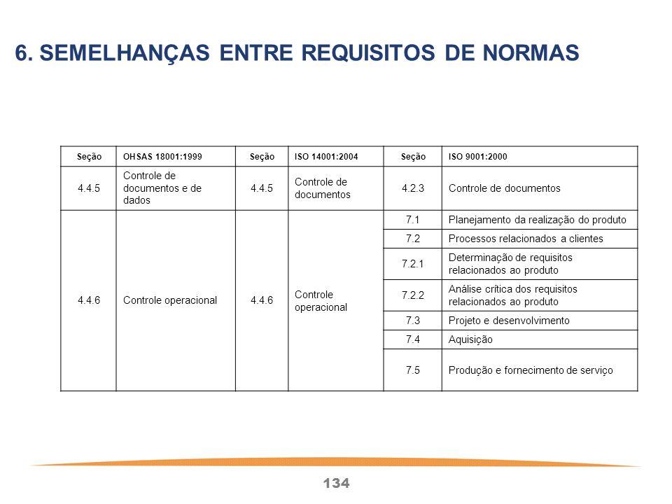 134 SeçãoOHSAS 18001:1999SeçãoISO 14001:2004SeçãoISO 9001:2000 4.4.5 Controle de documentos e de dados 4.4.5 Controle de documentos 4.2.3Controle de documentos 4.4.6Controle operacional4.4.6 Controle operacional 7.1Planejamento da realização do produto 7.2Processos relacionados a clientes 7.2.1 Determinação de requisitos relacionados ao produto 7.2.2 Análise crítica dos requisitos relacionados ao produto 7.3Projeto e desenvolvimento 7.4Aquisição 7.5Produção e fornecimento de serviço 6.