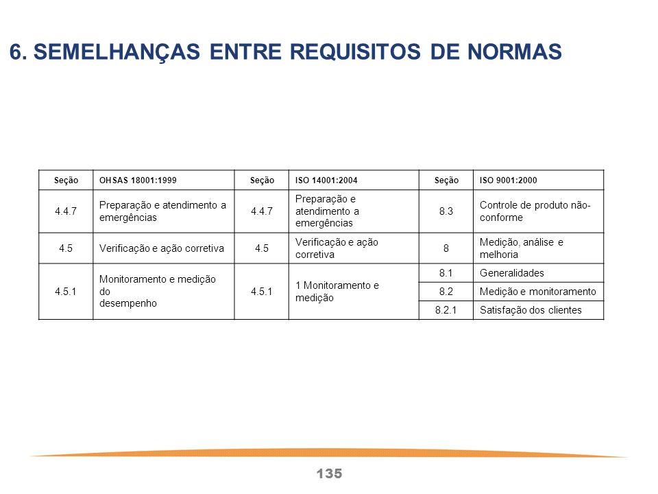 135 SeçãoOHSAS 18001:1999SeçãoISO 14001:2004SeçãoISO 9001:2000 4.4.7 Preparação e atendimento a emergências 4.4.7 Preparação e atendimento a emergências 8.3 Controle de produto não- conforme 4.5Verificação e ação corretiva4.5 Verificação e ação corretiva 8 Medição, análise e melhoria 4.5.1 Monitoramento e medição do desempenho 4.5.1 1 Monitoramento e medição 8.1Generalidades 8.2Medição e monitoramento 8.2.1Satisfação dos clientes 6.