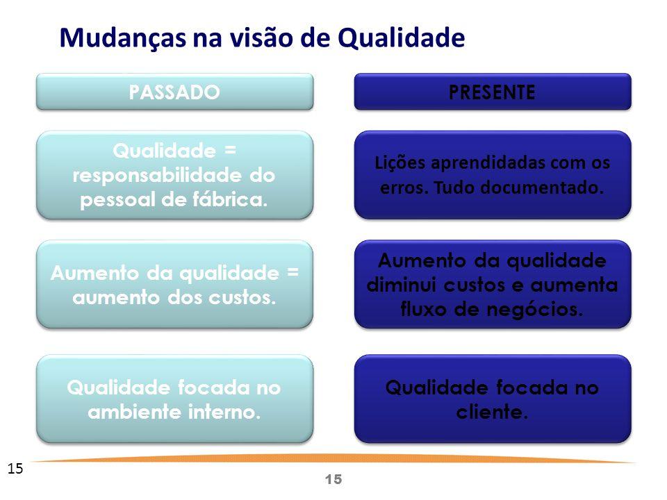 15 Qualidade = responsabilidade do pessoal de fábrica.