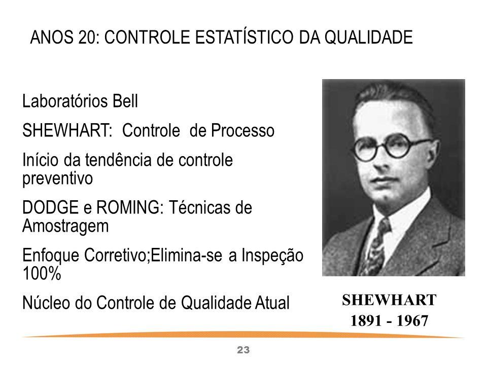 23 Laboratórios Bell SHEWHART: Controle de Processo Início da tendência de controle preventivo DODGE e ROMING: Técnicas de Amostragem Enfoque Corretivo;Elimina-se a Inspeção 100% Núcleo do Controle de Qualidade Atual ANOS 20: CONTROLE ESTATÍSTICO DA QUALIDADE SHEWHART 1891 - 1967