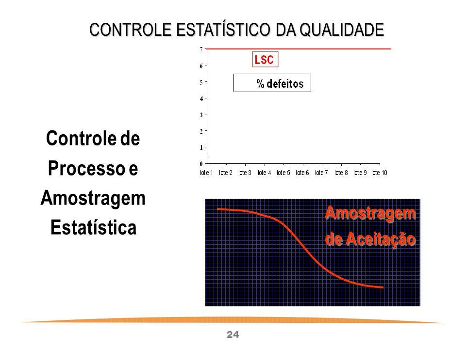 24 CONTROLE ESTATÍSTICO DA QUALIDADE Controle de Processo e Amostragem Estatística Amostragem de Aceitação Amostragem de Aceitação
