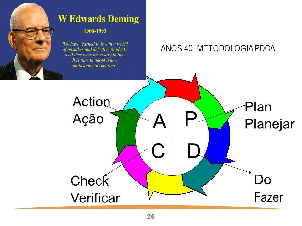 26 Plan P Planejar C Check Verificar A Action Ação D Do Fazer ANOS 40: METODOLOGIA PDCA