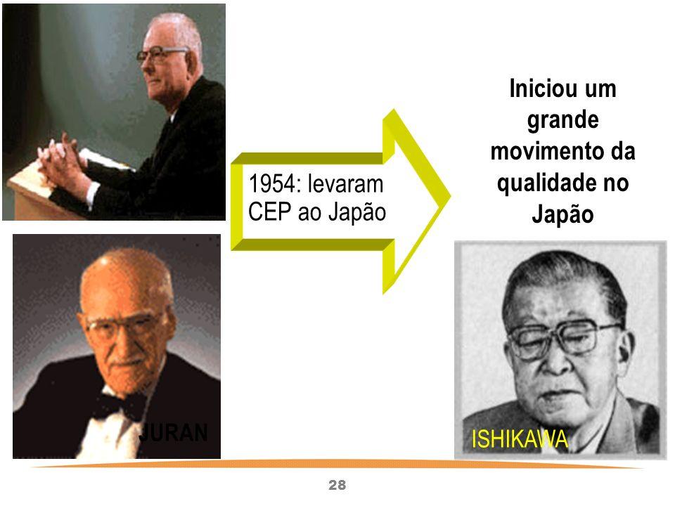 28 Iniciou um grande movimento da qualidade no Japão ISHIKAWA DEMING JURAN 1954: levaram CEP ao Japão