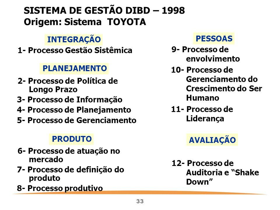 33 SISTEMA DE GESTÃO DIBD – 1998 Origem: Sistema TOYOTA 1- Processo Gestão Sistêmica 2- Processo de Política de Longo Prazo 3- Processo de Informação 4- Processo de Planejamento 5- Processo de Gerenciamento 6- Processo de atuação no mercado 7- Processo de definição do produto 8- Processo produtivo 9- Processo de envolvimento 10- Processo de Gerenciamento do Crescimento do Ser Humano 11- Processo de Liderança 12- Processo de Auditoria e Shake Down INTEGRAÇÃO PLANEJAMENTO PRODUTO PESSOAS AVALIAÇÃO