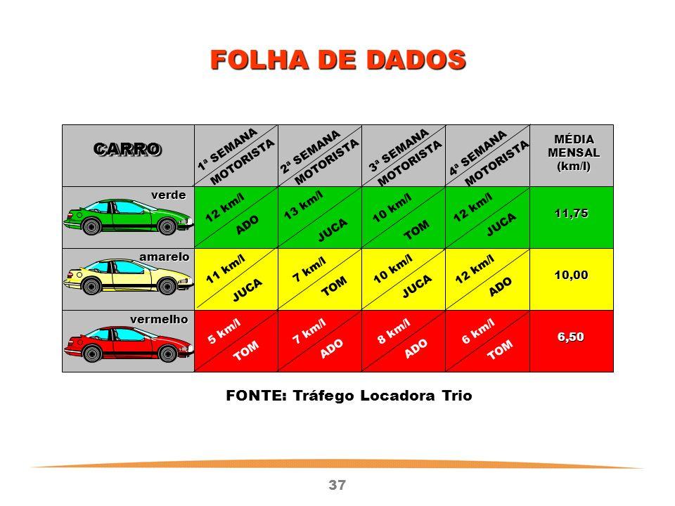 37 FOLHA DE DADOS CARROCARRO 1ª SEMANA 2ª SEMANA 3ª SEMANA 4ª SEMANA MOTORISTA MÉDIAMENSAL(km/l) verde amarelo vermelho 11,75 10,00 6,50 12 km/l 13 km/l 10 km/l 12 km/l 10 km/l 7 km/l11 km/l 8 km/l7 km/l5 km/l6 km/l ADO JUCA TOM FONTE: Tráfego Locadora Trio