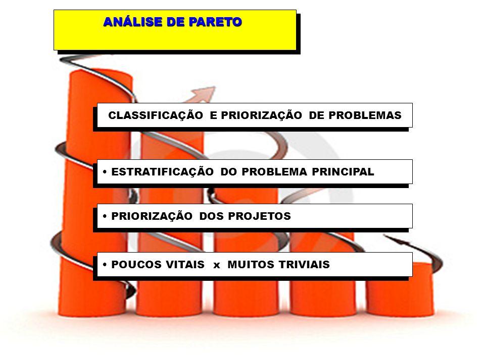43 ANÁLISE DE PARETO CLASSIFICAÇÃO E PRIORIZAÇÃO DE PROBLEMAS POUCOS VITAIS x MUITOS TRIVIAIS PRIORIZAÇÃO DOS PROJETOS ESTRATIFICAÇÃO DO PROBLEMA PRINCIPAL