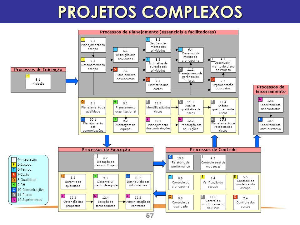 57 PROJETOS COMPLEXOS Processos de Encerramento Processos de ControleProcessos de Execução Processos de Planejamento (essenciais e facilitadores) Processos de Iniciação 5.1 Iniciação E 5.2 Planejamento do escopo E 5.3 Detalhamento do escopo E 6.1 Definição das atividades T 6.2 Seqüencia- mento das atividades T 6.3 Estimativa da duração das atividades T 6.4 Desenvolvi- mento do cronograma T 7.1 Planejamento dos recursos $ 7.2 Estimativa dos custos $ 7.3 Orçamentação dos custos $ 11.1 Planejamento de gerência de riscos R 4.1 Desenvolvi- mento do plano do Projeto I 8.1 Planejamento da qualidade Q 10.1 Planejamento das comunicações C 9.1 Planejamento organizacional H 9.2 Montagem da equipe H 11.2 Identificação dos riscos R 11.3 Análise qualitativa de riscos R 11.4 Análise quantitativa de riscos R 11.5 Planejamento de resposta aos riscos R 12.1 Planejamento das contratações A 12.2 Preparação das aquisições A 4.2 Execução do plano do Projeto I 4.3 Controle geral de mudanças I 10.3 Relatório de performance C 6.5 Controle do cronograma T 5.4 Verificação do escopo E 5.5 Controle de mudanças do escopo E 8.3 Controle da qualidade Q 11.6 Controle e monitoramento de riscos R 7.4 Controle dos custos $ 8.2 Garantia da qualidade Q 9.3 Desenvolvi- mento da equipe H 10.2 Distribuição das informações C 12.3 Obtenção das propostas A 12.4 Seleção de fornecedores A 12.5 Administração de contratos A 12.6 Encerramento dos contratos A 10.4 Encerramento administrativo C I E T $ Q H C R A 4-Integração 5-Escopo 6-Tempo 7-Custo 8-Qualidade 9-RH 10-Comunicações 11-Riscos 12-Suprimentos