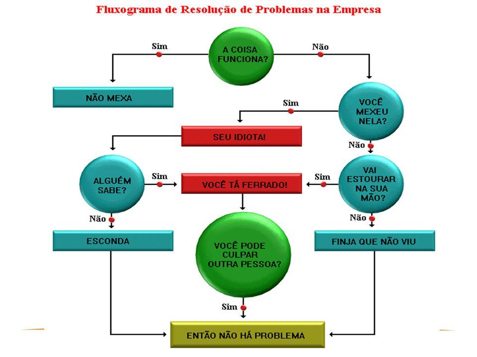 57 PROJETOS COMPLEXOS Processos de Encerramento Processos de ControleProcessos de Execução Processos de Planejamento (essenciais e facilitadores) Proc