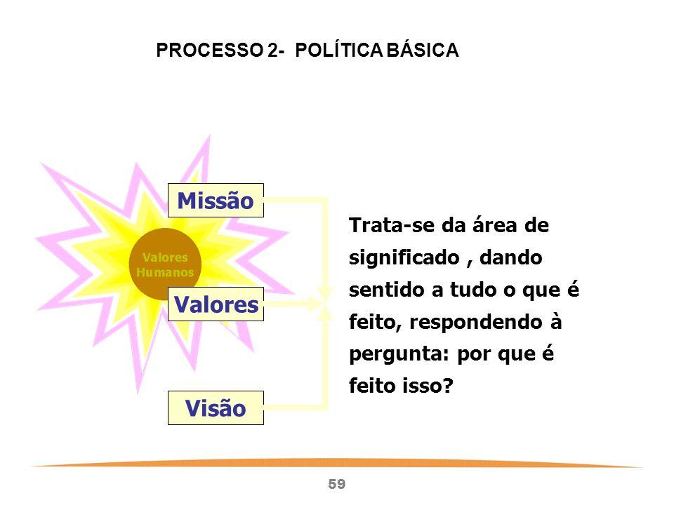 59 Valores Missão Visão Trata-se da área de significado, dando sentido a tudo o que é feito, respondendo à pergunta: por que é feito isso.