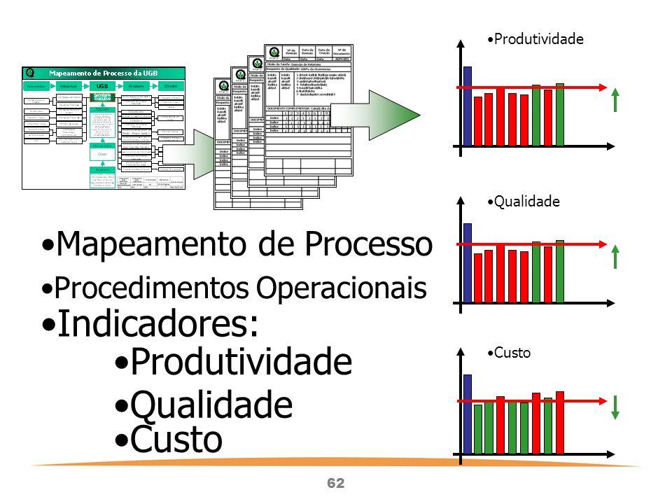 62 Mapeamento de Processo Procedimentos Operacionais Indicadores: Produtividade Qualidade Custo Produtividade Qualidade Custo