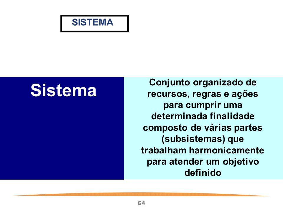 64 Sistema Conjunto organizado de recursos, regras e ações para cumprir uma determinada finalidade composto de várias partes (subsistemas) que trabalham harmonicamente para atender um objetivo definido SISTEMA
