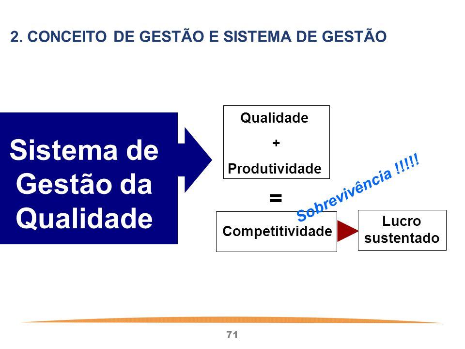 71 Sistema de Gestão da Qualidade Qualidade + Produtividade Lucro sustentado = Competitividade Sobrevivência !!!!.