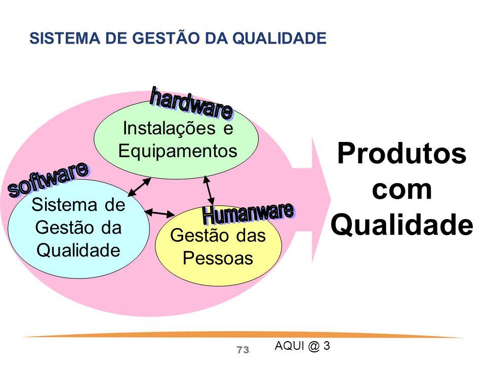 73 Instalações e Equipamentos Sistema de Gestão da Qualidade Gestão das Pessoas Produtos com Qualidade SISTEMA DE GESTÃO DA QUALIDADE AQUI @ 3
