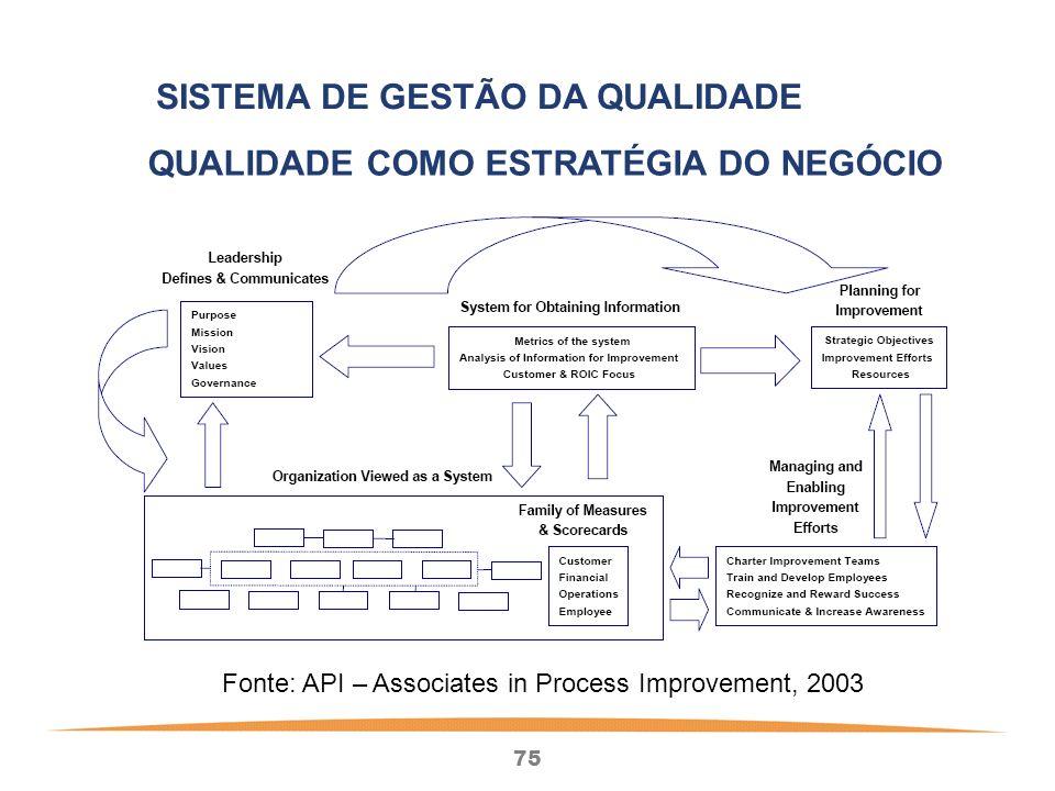 75 SISTEMA DE GESTÃO DA QUALIDADE QUALIDADE COMO ESTRATÉGIA DO NEGÓCIO Fonte: API – Associates in Process Improvement, 2003