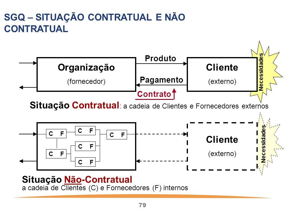 79 SGQ – SITUAÇÃO CONTRATUAL E NÃO CONTRATUAL Cliente (externo) C F Cliente (externo) Situação Não-Contratual Organização (fornecedor) Produto Pagamento Contrato Situação Contratual : a cadeia de Clientes e Fornecedores externos a cadeia de Clientes (C) e Fornecedores (F) internos Necessidades
