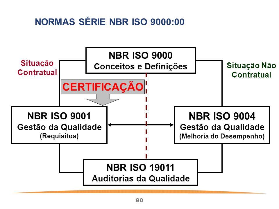 80 NBR ISO 9000 Conceitos e Definições NBR ISO 19011 Auditorias da Qualidade NBR ISO 9001 Gestão da Qualidade (Requisitos) NBR ISO 9004 Gestão da Qualidade (Melhoria do Desempenho) CERTIFICAÇÃO Situação Contratual Situação Não Contratual NORMAS SÉRIE NBR ISO 9000:00