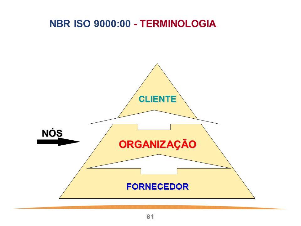 81 NÓS NÓS CLIENTE ORGANIZAÇÃO FORNECEDOR NBR ISO 9000:00 - TERMINOLOGIA