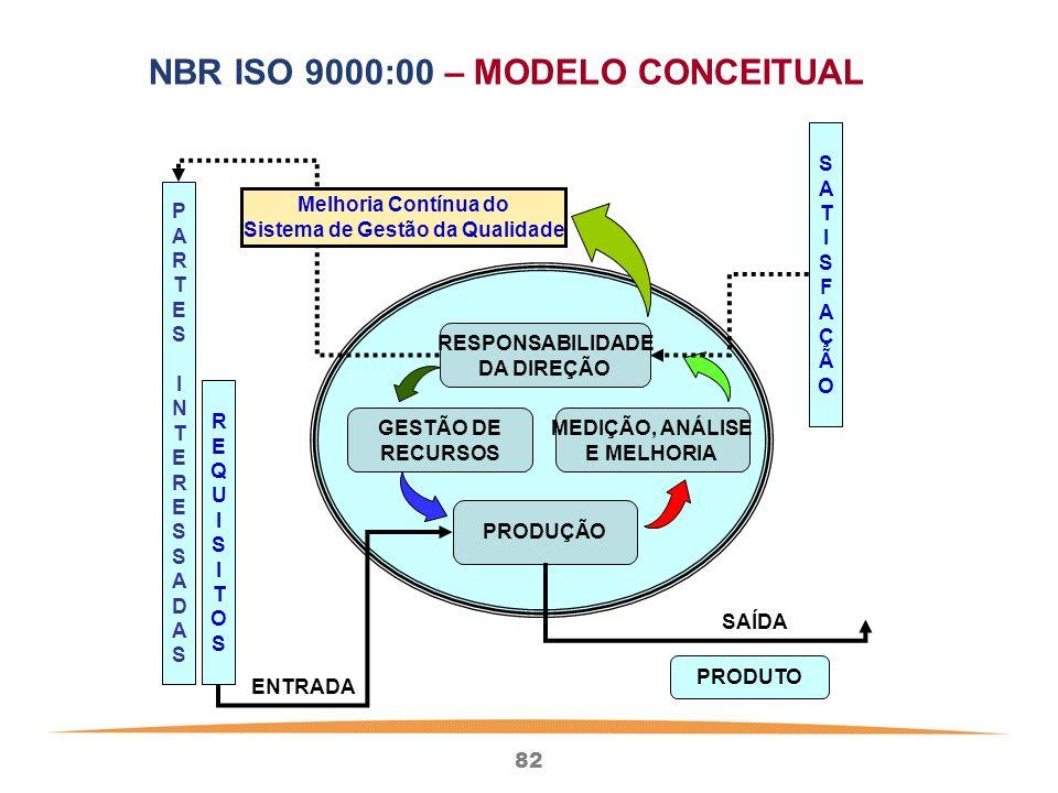 82 PARTESINTERESSADASPARTESINTERESSADAS REQUISITOSREQUISITOS SATISFAÇÃOSATISFAÇÃO RESPONSABILIDADE DA DIREÇÃO PRODUÇÃO GESTÃO DE RECURSOS MEDIÇÃO, ANÁLISE E MELHORIA PRODUTO ENTRADA SAÍDA Melhoria Contínua do Sistema de Gestão da Qualidade NBR ISO 9000:00 – MODELO CONCEITUAL