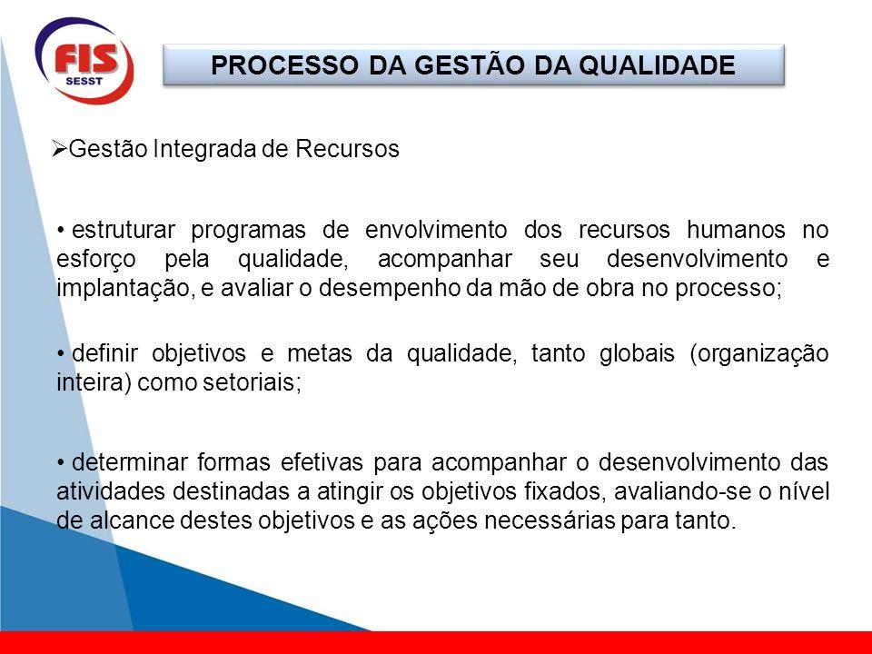 PROCESSO DA GESTÃO DA QUALIDADE Gestão Integrada de Recursos estruturar programas de envolvimento dos recursos humanos no esforço pela qualidade, acom