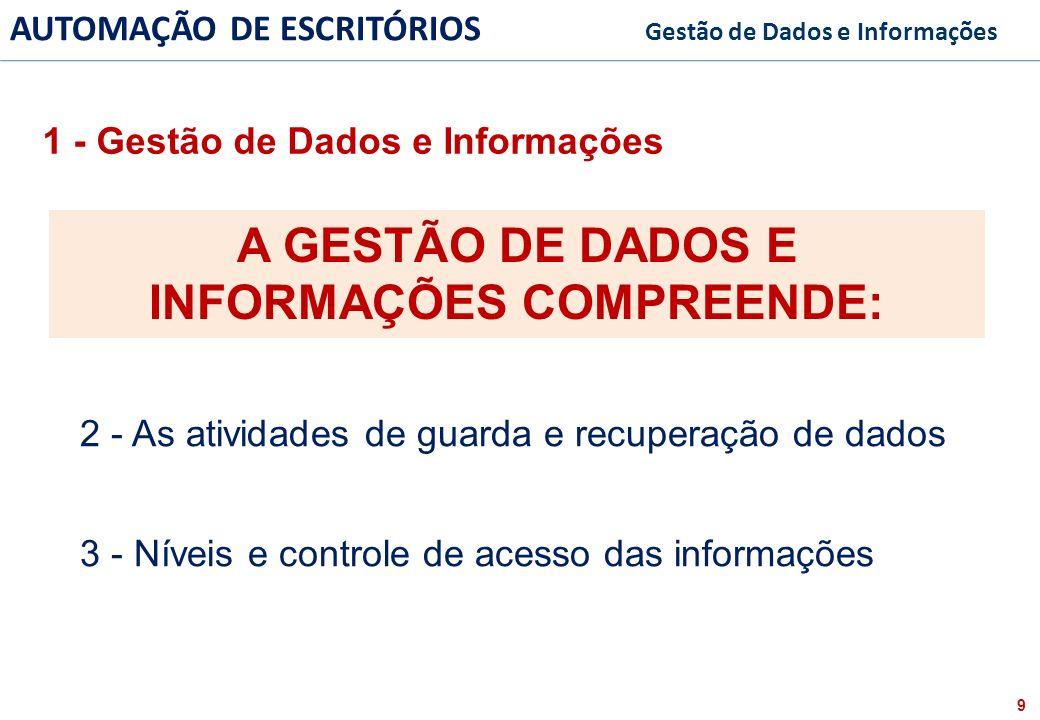 20 FACULDADE FABRAI ANHANGUERA – 2009 AUTOMAÇÃO DE ESCRITÓRIOS Gestão de Dados e Informações 5 - Visão Geral da Gestão de Dados e Informações INFORMAÇÕES DADOS CÓPIAS RECUPERAÇÃO SEGURANÇA DOS DADOS NÍVEIS DE ACESSO