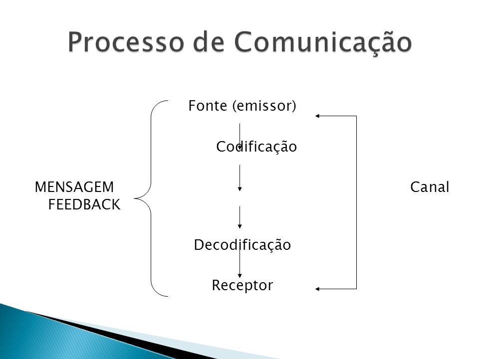 Fonte (emissor) Codificação MENSAGEM Canal FEEDBACK Decodificação Receptor