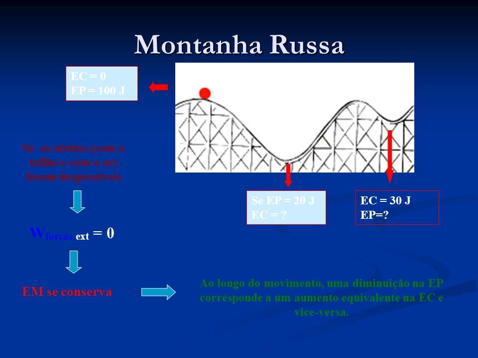 Montanha Russa Se os atritos (com o trilho e com o ar) forem desprezíveis W forças ext = 0 EM se conserva Ao longo do movimento, uma diminuição na EP