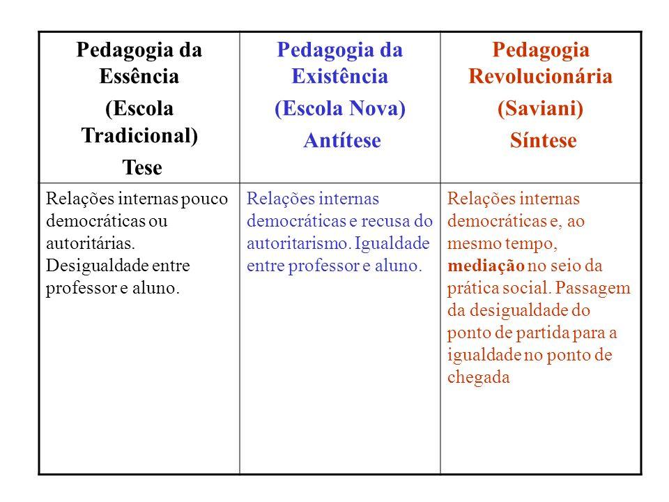 Pedagogia da Essência (Escola Tradicional) Tese Pedagogia da Existência (Escola Nova) Antítese Pedagogia Revolucionária (Saviani) Síntese Relações int