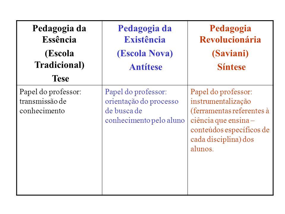 Pedagogia da Essência (Escola Tradicional) Tese Pedagogia da Existência (Escola Nova) Antítese Pedagogia Revolucionária (Saviani) Síntese Papel do pro