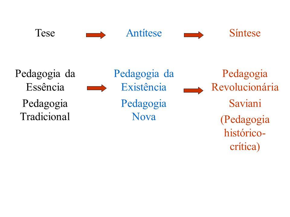 TeseAntíteseSíntese Pedagogia da Essência Pedagogia Tradicional Pedagogia da Existência Pedagogia Nova Pedagogia Revolucionária Saviani (Pedagogia his