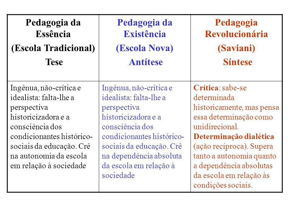 Pedagogia da Essência (Escola Tradicional) Tese Pedagogia da Existência (Escola Nova) Antítese Pedagogia Revolucionária (Saviani) Síntese Ingênua, não