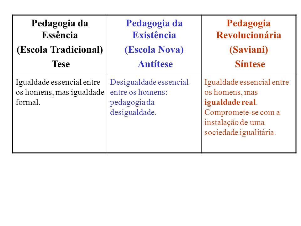 Pedagogia da Essência (Escola Tradicional) Tese Pedagogia da Existência (Escola Nova) Antítese Pedagogia Revolucionária (Saviani) Síntese Igualdade es