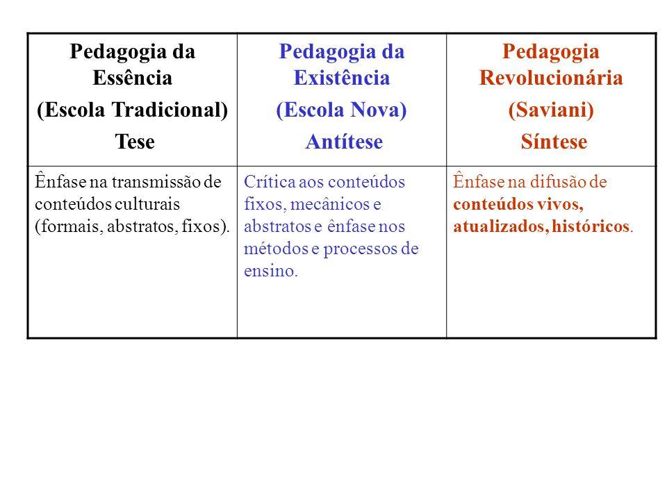 Pedagogia da Essência (Escola Tradicional) Tese Pedagogia da Existência (Escola Nova) Antítese Pedagogia Revolucionária (Saviani) Síntese Ênfase na tr