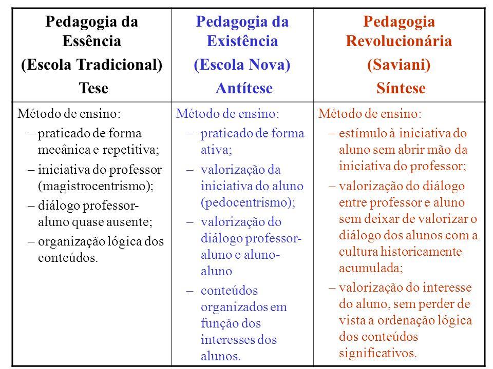 Pedagogia da Essência (Escola Tradicional) Tese Pedagogia da Existência (Escola Nova) Antítese Pedagogia Revolucionária (Saviani) Síntese Método de en