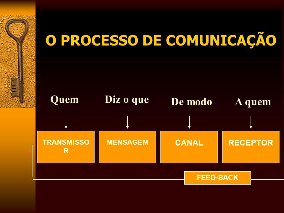 O PROCESSO DE COMUNICAÇÃO TRANSMISSO R RECEPTOR MENSAGEM CANAL FEED-BACK QuemDiz o que De modoA quem