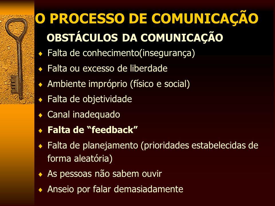 O PROCESSO DE COMUNICAÇÃO OBSTÁCULOS DA COMUNICAÇÃO Falta de conhecimento(insegurança) Falta ou excesso de liberdade Ambiente impróprio (físico e soci