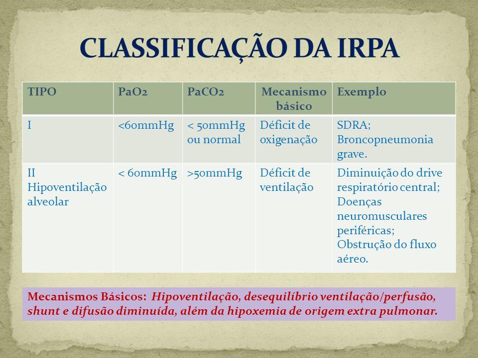 TIPOPaO2PaCO2Mecanismo básico Exemplo I<60mmHg< 50mmHg ou normal Déficit de oxigenação SDRA; Broncopneumonia grave. II Hipoventilação alveolar < 60mmH