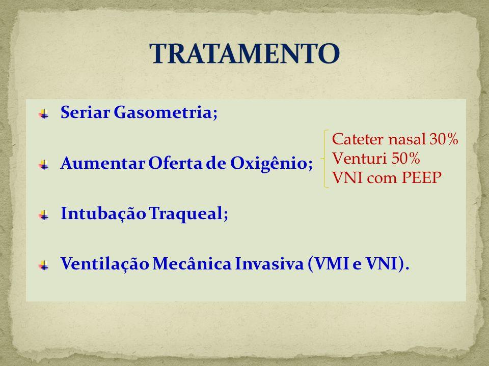 Seriar Gasometria; Aumentar Oferta de Oxigênio; Intubação Traqueal; Ventilação Mecânica Invasiva (VMI e VNI). Cateter nasal 30% Venturi 50% VNI com PE