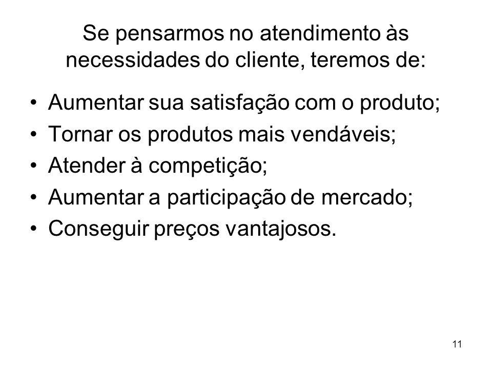 11 Se pensarmos no atendimento às necessidades do cliente, teremos de: Aumentar sua satisfação com o produto; Tornar os produtos mais vendáveis; Atend