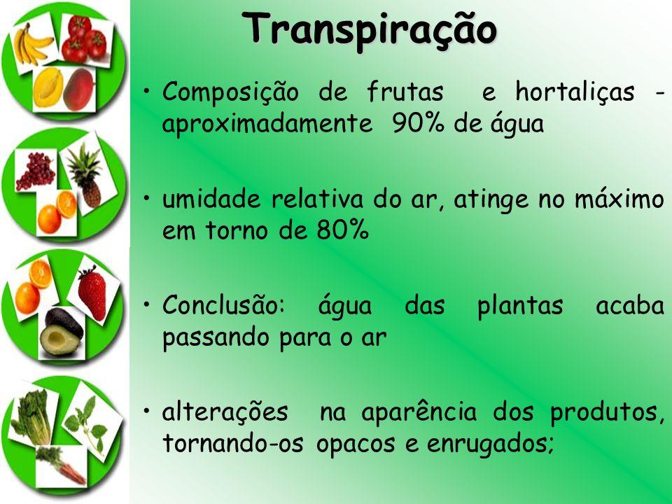Transpiração Composição de frutas e hortaliças - aproximadamente 90% de água umidade relativa do ar, atinge no máximo em torno de 80% Conclusão: água