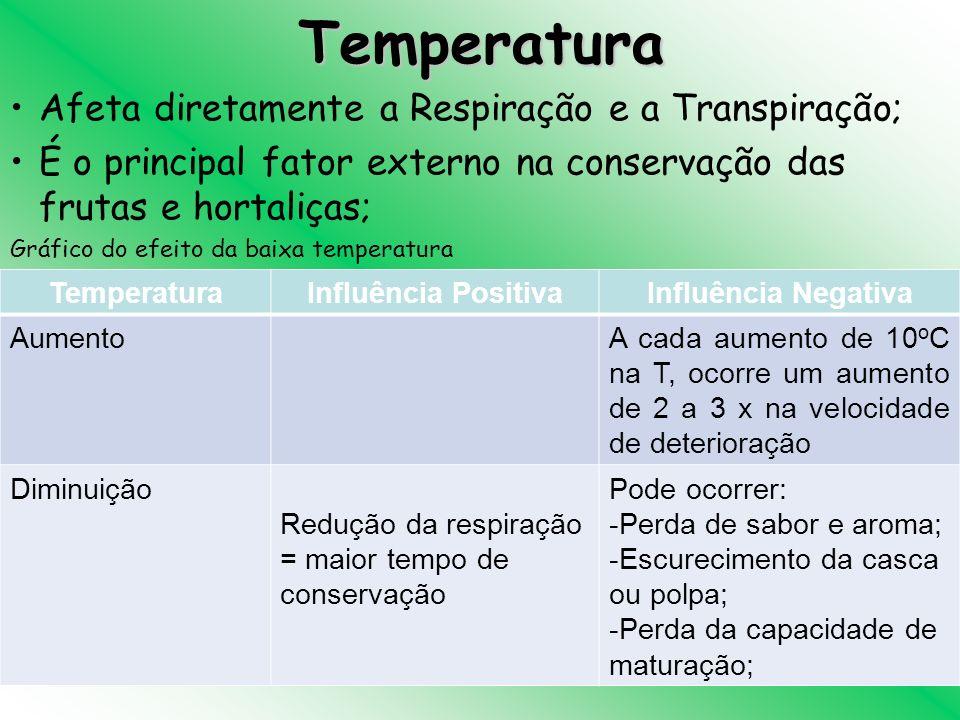 Temperatura Afeta diretamente a Respiração e a Transpiração; É o principal fator externo na conservação das frutas e hortaliças; Gráfico do efeito da