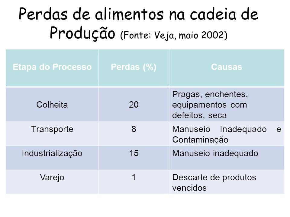 Perdas de alimentos na cadeia de Produção (Fonte: Veja, maio 2002) Etapa do ProcessoPerdas (%)Causas Colheita20 Pragas, enchentes, equipamentos com de