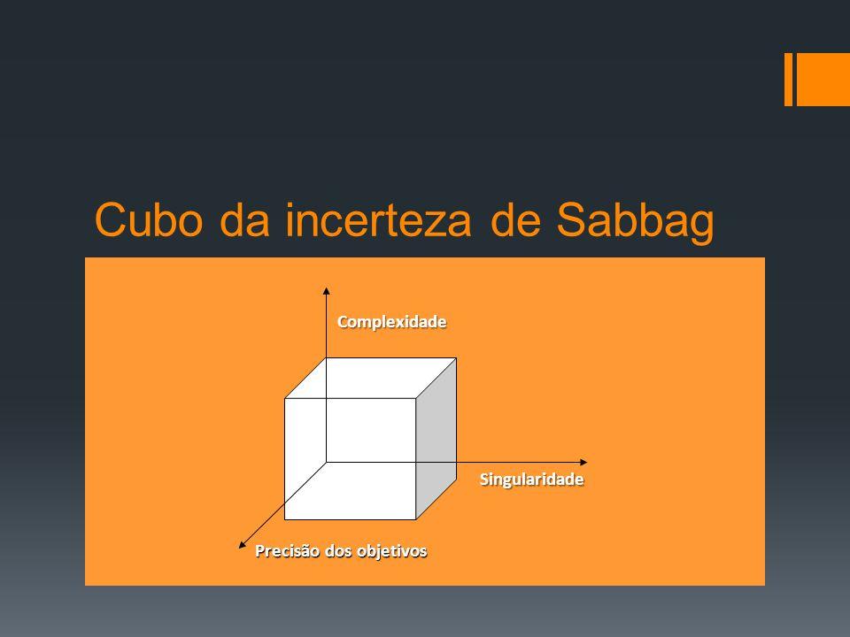 Cubo da incerteza de Sabbag Complexidade Singularidade Precisão dos objetivos