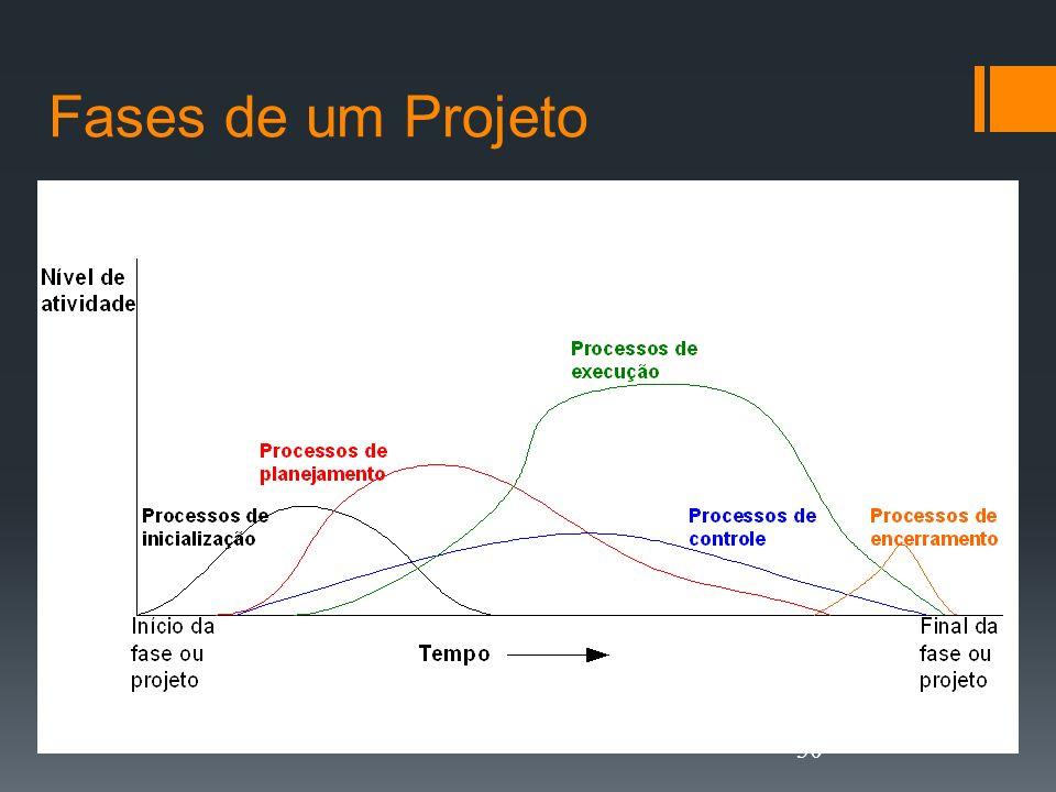 Fases de um Projeto 30