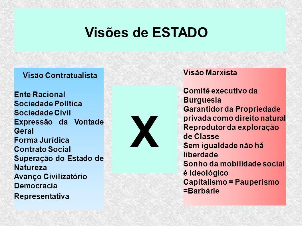 Visão Contratualista Ente Racional Sociedade Política Sociedade Civil Expressão da Vontade Geral Forma Jurídica Contrato Social Superação do Estado de