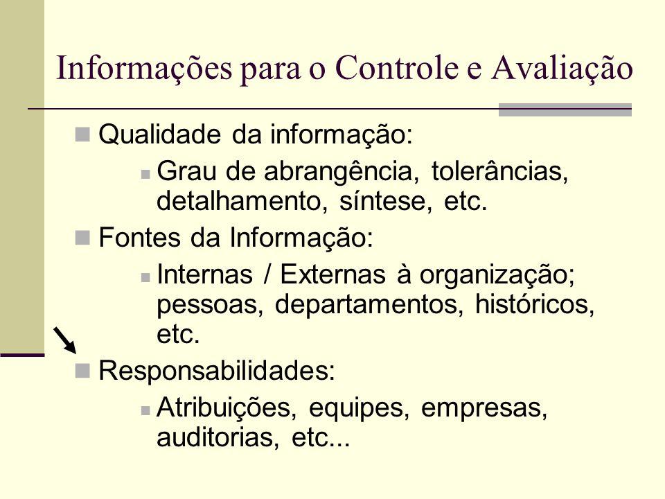 Fases do Processo de Controle e Avaliação I.Estabelecimento de padrões; II.