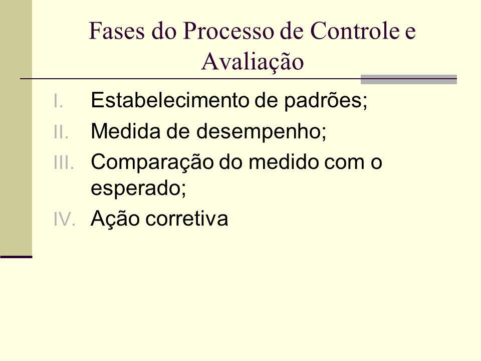 Aspectos do Controle e Avaliação Em termos temporais, o controle e avaliação pode ocorrer: Preliminar (antes do fato); Em tempo real (durante o fato); Pós-controle (após o fato ocorrido); Ocasionais; Periódicos