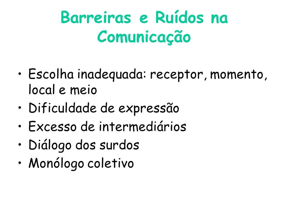 Barreiras e Ruídos na Comunicação Escolha inadequada: receptor, momento, local e meio Dificuldade de expressão Excesso de intermediários Diálogo dos surdos Monólogo coletivo