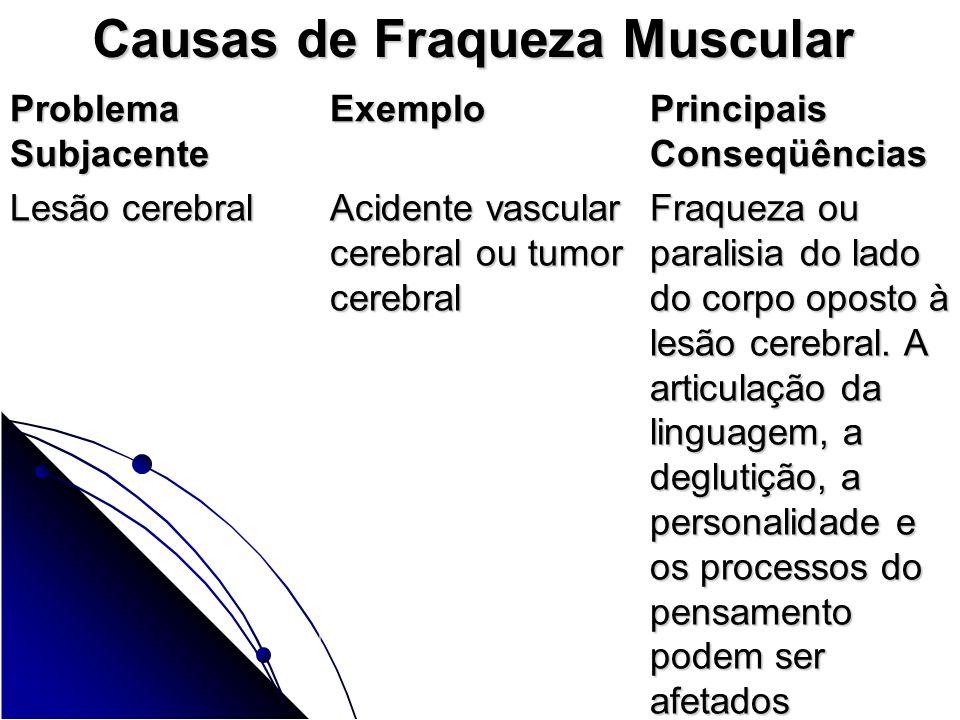 Causas de Fraqueza Muscular Problema Subjacente Exemplo Principais Conseqüências Lesão cerebral Lesão cerebral Acidente vascular cerebral ou tumor cer
